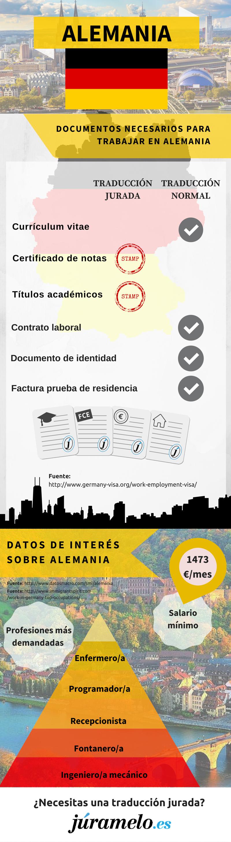 infografía de Júramelo sobre los documentos que necesitas en Alemania y algún otro dato de interés.