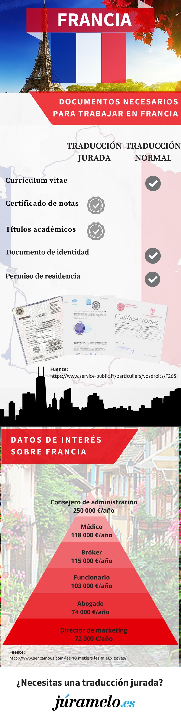 infografía de Júramelo sobre los documentos que necesitas en Francia y algún otro dato de interés.