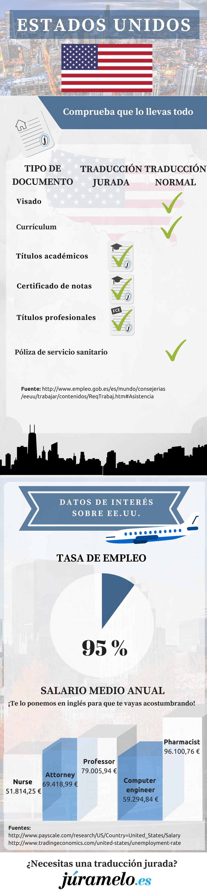 infografía de Júramelo sobre los documentos que necesitas en Estados Unidos y algún otro dato de interés.