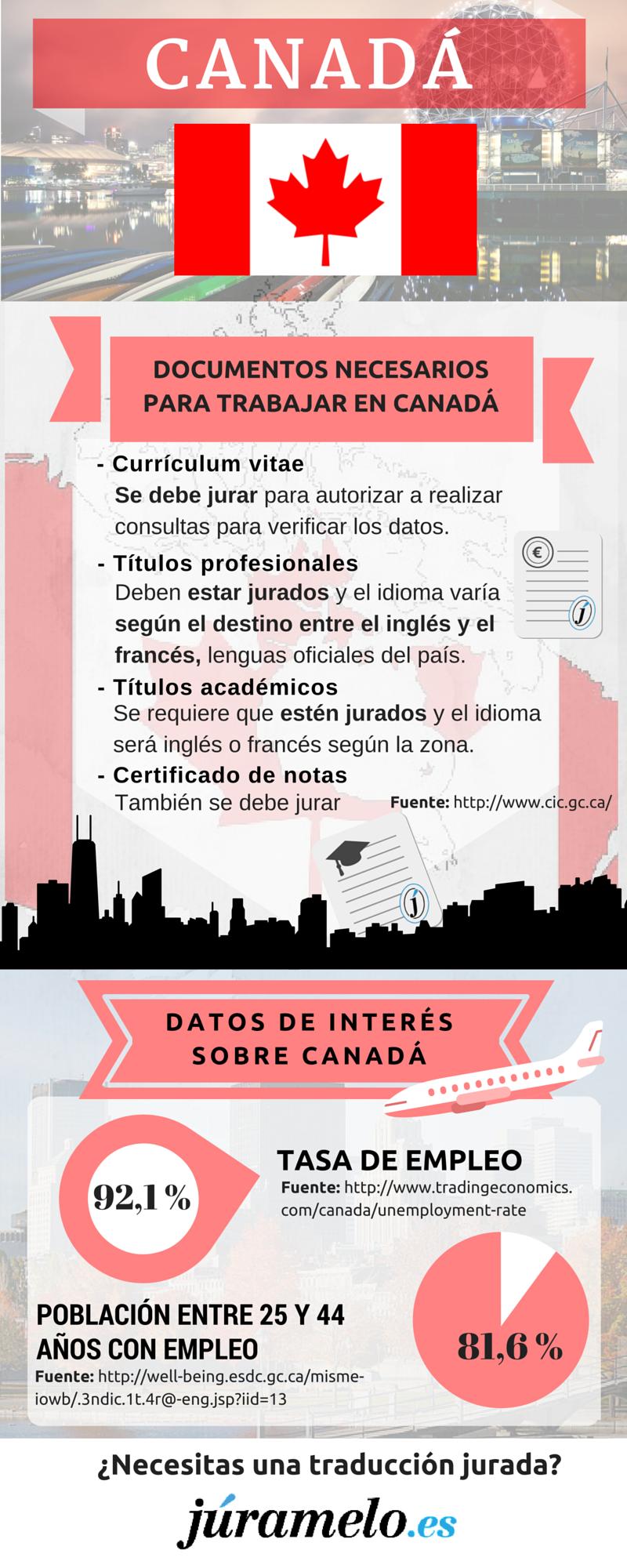 infografía de Júramelo sobre los documentos que necesitas en Canadá y algún otro dato de interés.