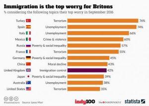 Lo que le preocupa a cada país, de Statista